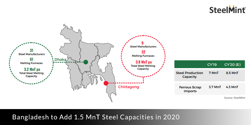 Steel Capacities in Bangladesh