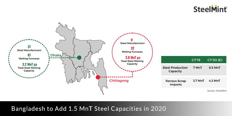 Steel Capacities in Bangladesh